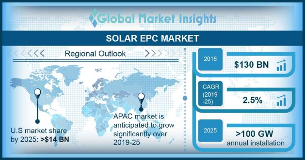 Solar EPC Market
