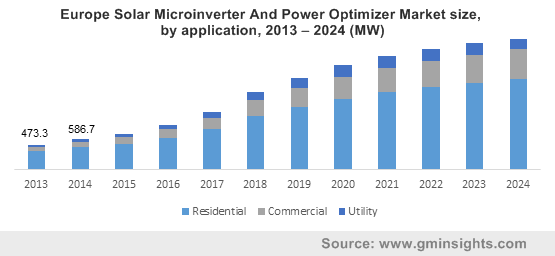 Europe Solar Microinverter And Power Optimizer Market size, by application, 2013 – 2024 (MW)