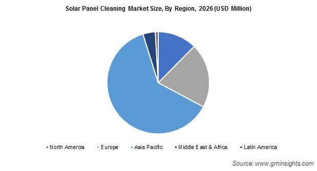 Solar Panel Cleaning Market By Region