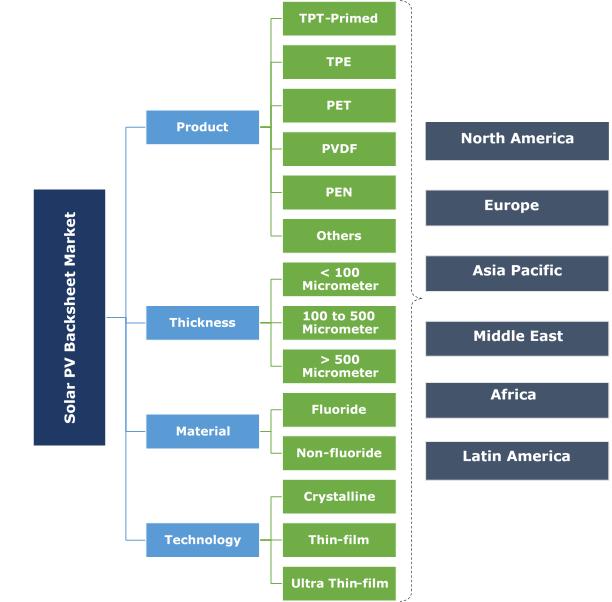 Solar PV Backsheet Market Segmentation
