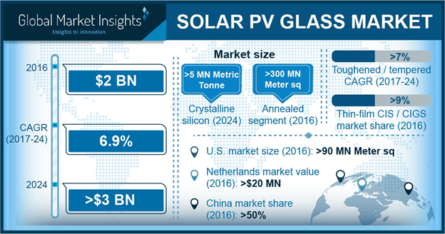 U.S. Solar PV Glass Market Size, By End Use, 2016 & 2024 (USD Million)