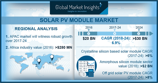 UK Solar PV Module Market Size, By Connectivity, 2016 & 2024 (MW)