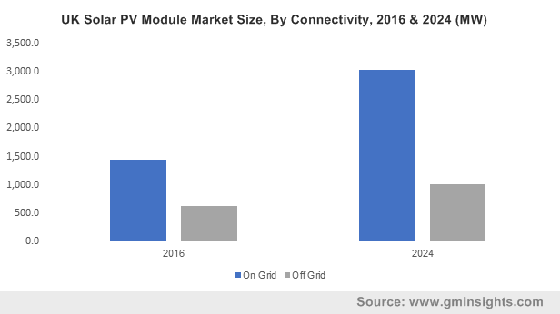 North America Solar PV Module Market Size, By Product, 2016 (MW)