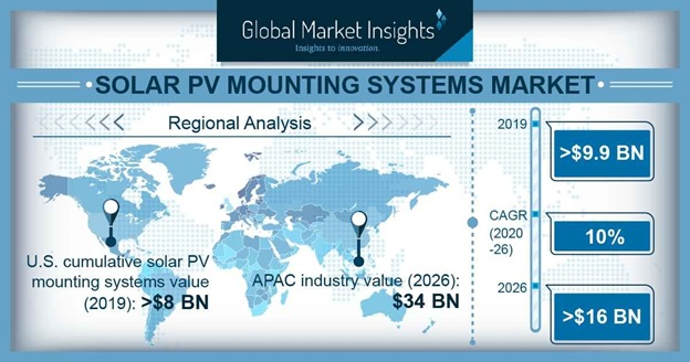 Solar PV Mounting Systems Market