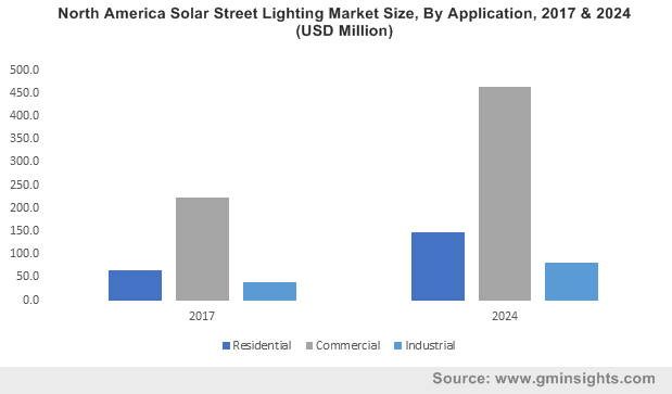 India Solar Street Lighting Market size, by application, 2013-2024 (USD Million)