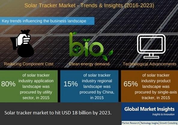 solar tracker industry