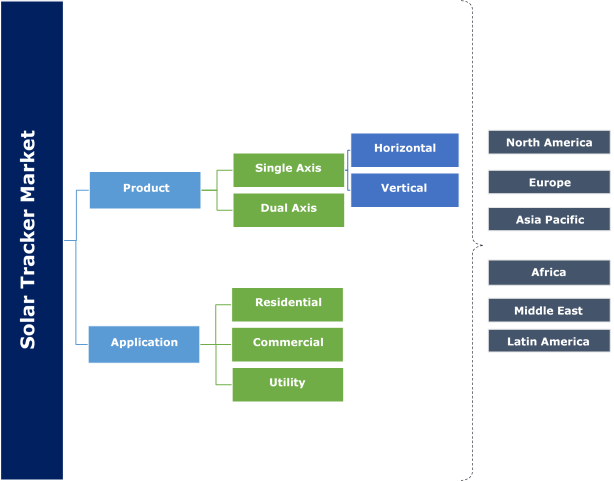 Solar Tracker Market Segmentation