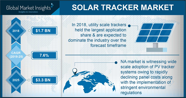 global solar tracker market size North america solar tracker market size, by application, 2016 & 2024 (usd million) solar tracker industry is a rather pivotal sub-vertical of the solar power sector, given the fact that trackers considerably contribute toward energy output enhancement, by means of moving solar modules towards the sun through horizontal and vertical movements.