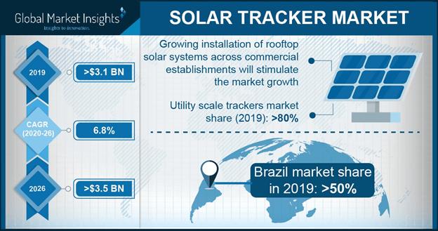 Solar Tracker Market