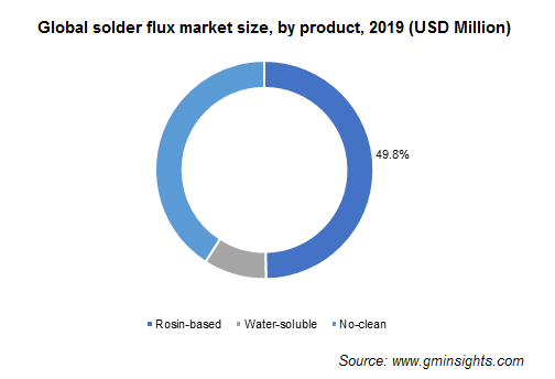 Solder Flux Market by Product