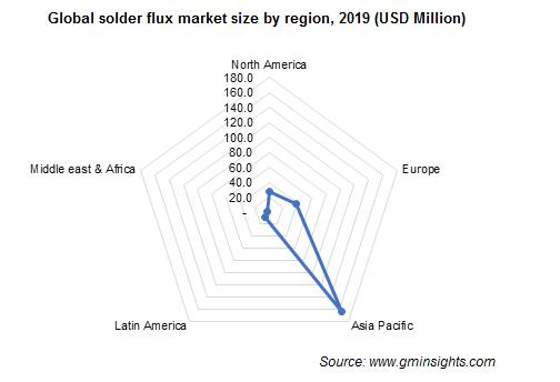 Solder Flux Market by Region