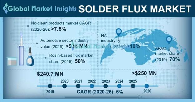 Solder Flux Market Statistics