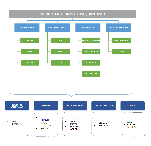 Solid State Drive (SSD) Market