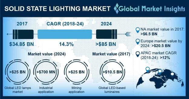 Solid State Lighting Market Statistics