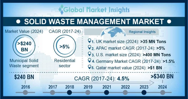 U.S. Solid Waste Management Market By Disposal, 2016 & 2024 (Million Tons)