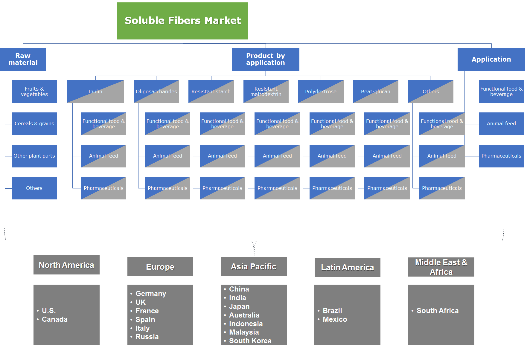 Soluble Fibers Market Segmentation