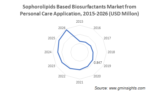 Sophorolipids Based Biosurfactants Market from Personal Care Application