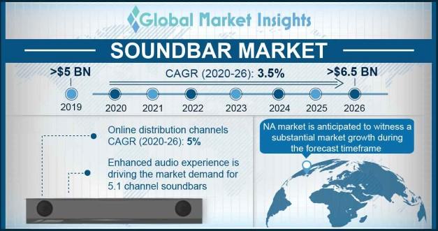 Soundbar Market