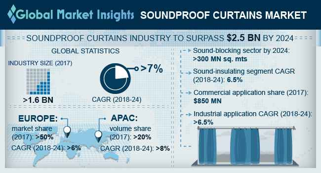 U.S. Soundproof Curtains Market, By Application, 2017 & 2024, (USD Million)