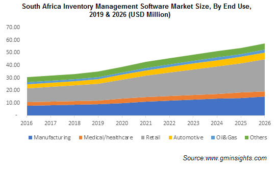 South Africa Inventory Management Software Market