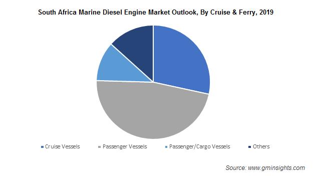 South Africa Marine Diesel Engine Market