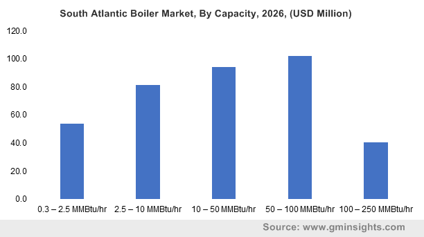 South Atlantic Boiler Market, By Capacity, 2026, (USD Million)