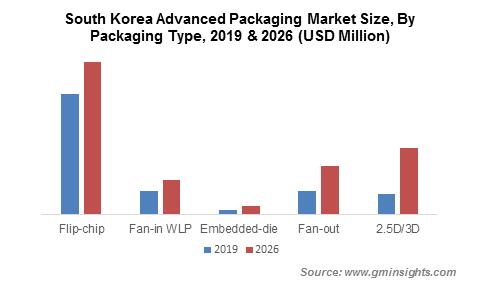 South Korea Advanced Packaging Market