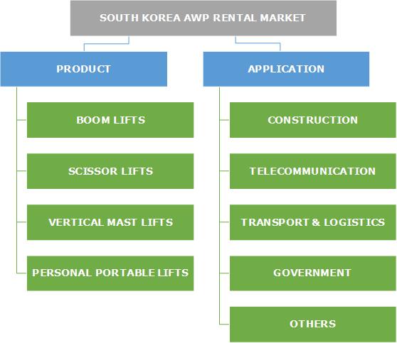 South Korea Aerial Work Platform Rental Market Segmentation