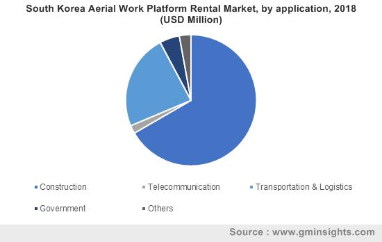 South Korea Aerial Work Platform Rental Market, by application, 2018 (USD Million)