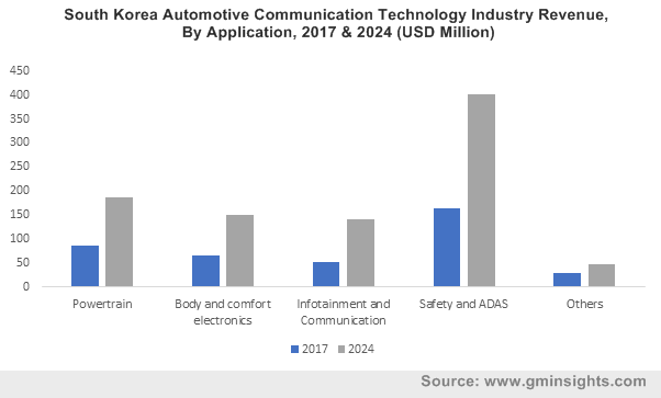 South Korea Automotive Communication Technology Industry By Application