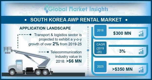 South Korea Aerial Work Platform Rental Market