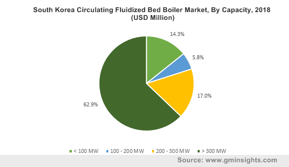 South Korea Circulating Fluidized Bed Boiler Market, By Capacity, 2018 (USD Million)