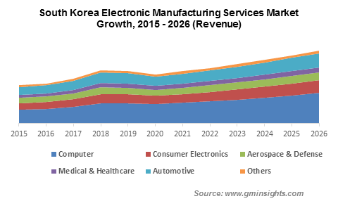 South Korea Electronic Manufacturing Services Market Growth
