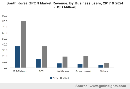 South Korea GPON Market Revenue, By Business users, 2017 & 2024 (USD Million)