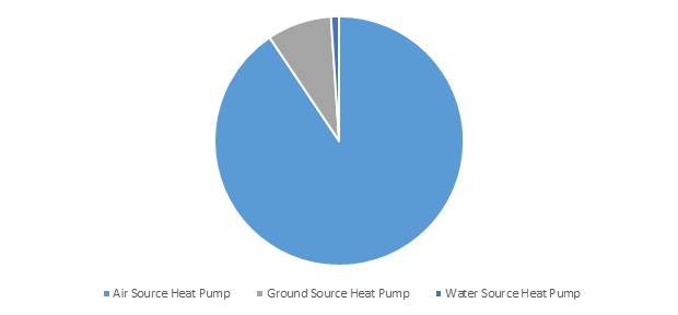 South Korea Heat Pump Market Share, By Product, 2018 (USD Million)