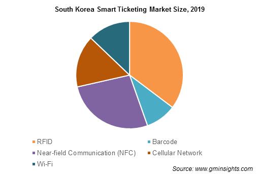 South Korea Smart Ticketing Market