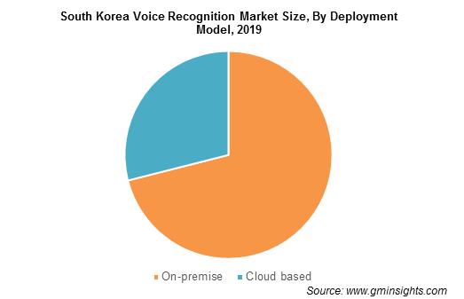 South Korea Voice Recognition Market