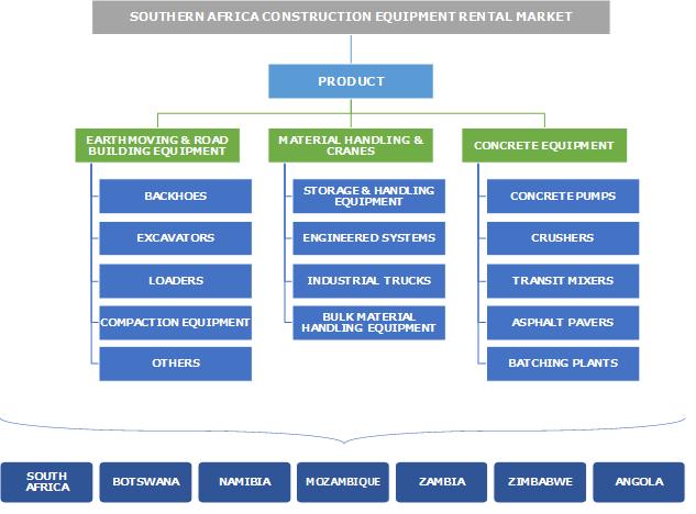 Southern Africa Construction Equipment Rental Market Segmentation