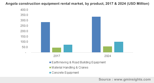 Angola construction equipment rental market, by product, 2017 & 2024 (USD Million)