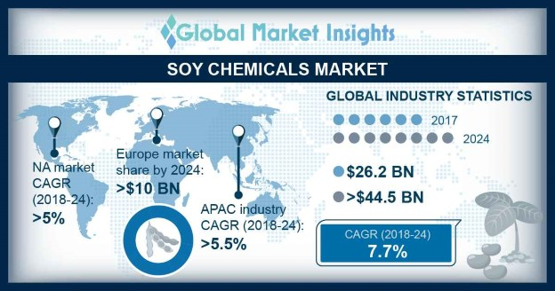 Soy-based Chemicals Market