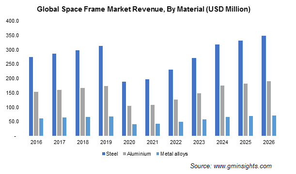 Global Space Frame Market Size