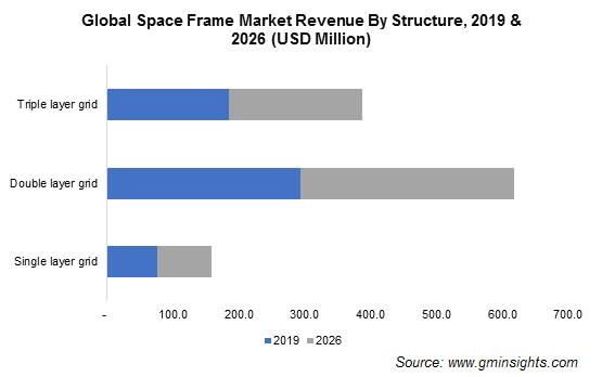 Space Frame Market Revenue
