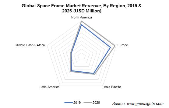 Space Frame Market Regional Insights