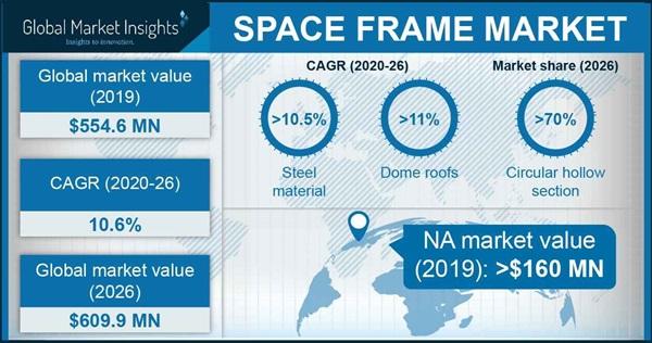 Space Frame Market