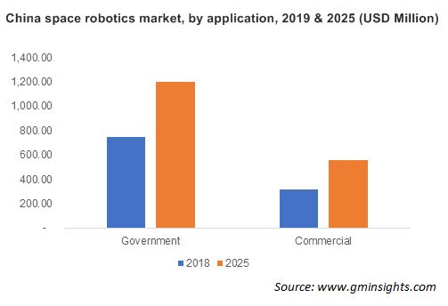 China Space Robotics Market Size