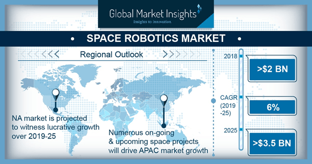 China space robotics market, by application, 2019 & 2025 (USD Million)