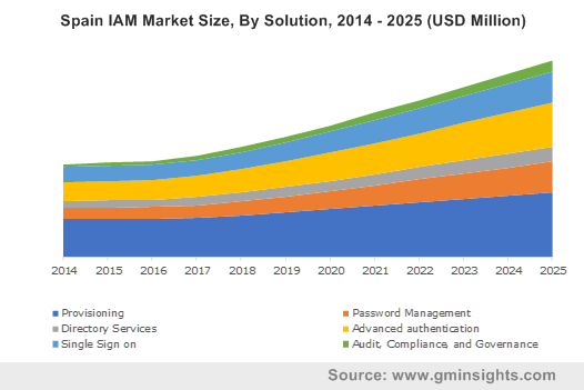 Spain IAM Market Size, By Solution, 2014 - 2025 (USD Million)