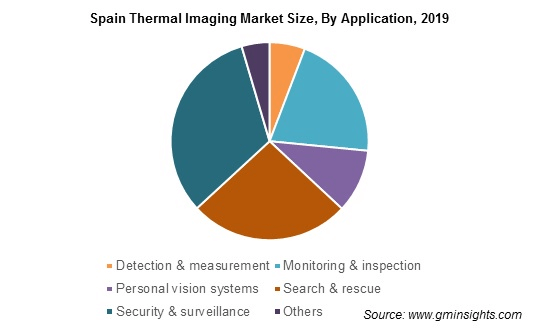 Spain Thermal Imaging Market By Application