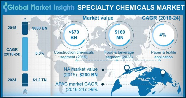 U.S. Specialty Chemicals Market Size, By Product, 2013 – 2024 (USD Billion)