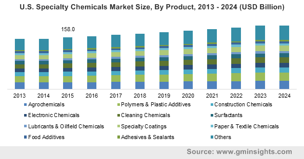 U.S Specialty Chemicals Market size, by production, 2013-2024 (USD Billion)